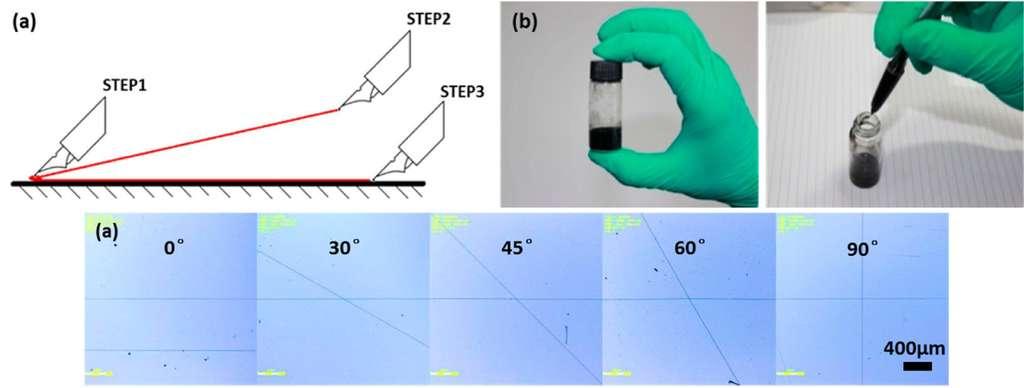 Grâce à une encre spécialement formulée (b), les chercheurs chinois ont mis au point une technique de dessin (figure a, en haut) qui leur permet de tracer des lignes de fibres de nanotubes de carbone avec une grande précision (figure a, en bas). © Huang et al., 2015 American Chemical Society