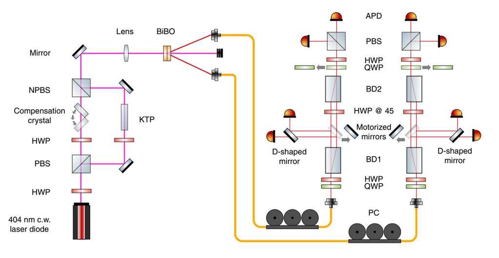 La version originale de l'expérience montre l'installation expérimentale dans son ensemble : sur la droite, on observe les chemins suivis par les photons pour Bob et Alice. Le photon passe par une première série de filtres en bas (acolyte), puis, en fonction du résultat du « lancer de dés », est sélectivement dévié par un miroir mobile vers l'interféromètre (superobservateur) ou poursuit sa route à travers un nouvel ensemble de filtres annulant l'effet des précédents, pour finalement rejoindre l'interféromètre (superobservateur). © Bong et al., Spie