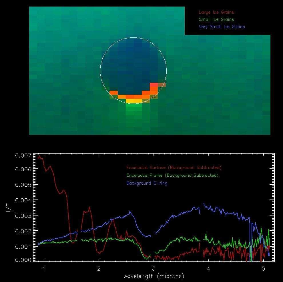 Spectre d'un panache d'Encelade