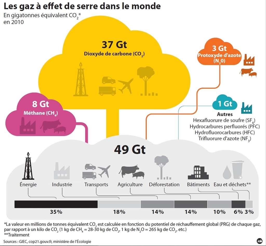 Les principaux gaz à effet de serre et leur production en 2010, exprimée en tonnes équivalent CO2. © Idé