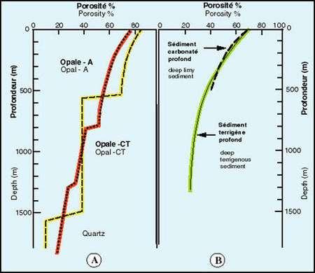 Schéma de la diminution de la porosité pendant la diagenèse. A : pour des roches très siliceuses et leurs équivalents diagenétiques. Le tireté correspond à des roches très siliceuses. Il montre deux étapes de réduction importante de la porosité qui correspondent aux transformations des phases silicatées. Le pointillé représente l'évolution de roches calcaro-siliceuses de la Formation de Monterey (Isaacs et al. 1983). B : diminution de porosité pour des sédiments pélagiques calcaires et terrigènes (Isaacs et al., 1983).