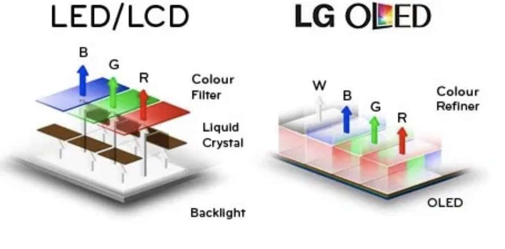 La technologie LED vs OLED - ©GouForIt