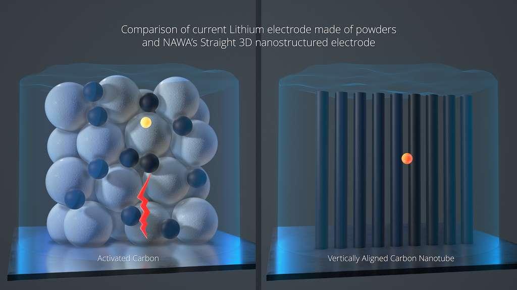 À gauche, une représentation d'une structure d'électrode typique à travers laquelle un ion doit parcourir de longues distances. À droite, la structure rigide à base de nanotubes de carbone alignés verticalement mise au point par Nawa Technologies et qui relie chaque petite goutte de matière active et les ions à l'intérieur directement au collecteur de courant. © Nawa Technologies