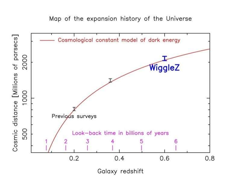 La courbe rouge donnant une relation entre le décalage spectral (galaxy redshift) et la distance des galaxies (cosmic distance) selon un modèle cosmologique avec une constante cosmologique et la matière noire s'accorde bien dans le temps avec les observations, dont celles de la campagne WiggleZ. © WiggleZ Dark Energy Survey