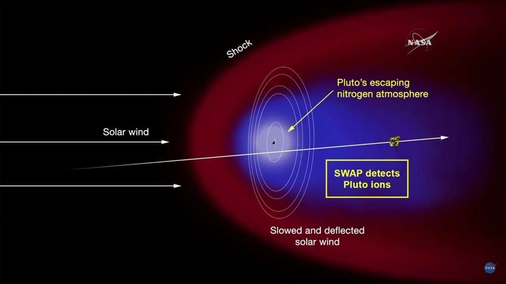 Premier schéma de l'interaction entre le vent solaire (Solar wind) et l'atmosphère de Pluton. La rencontre des deux provoque une onde de choc (Schock) et le vent solaire est ralenti et dévié (Slowed and deflected solar wind). Ce vent est mesuré par l'instrument Swap. Les résultats montrent que l'atmosphère d'azote de Pluton s'échappe (Pluto's escaping nitrogen atmosphere). © Nasa/JHUAPL/SWRI