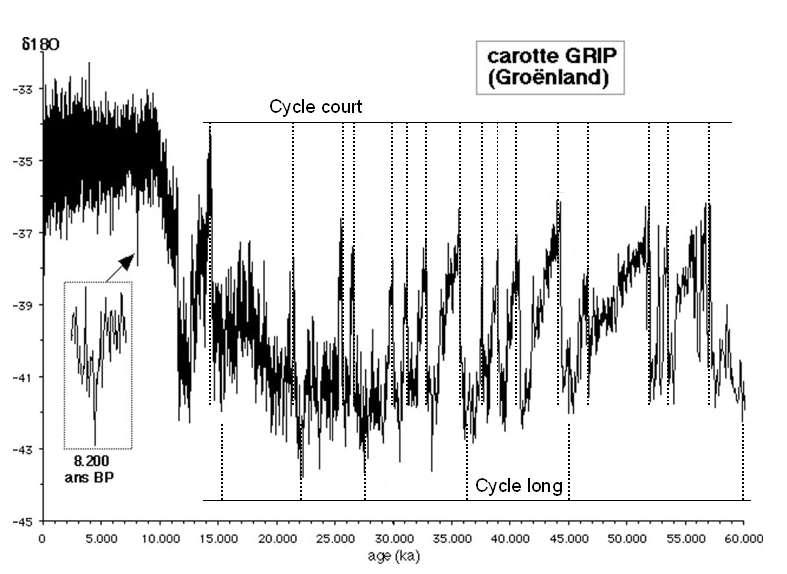 Dans les années 1980, Willie Dansgaard (université de Copenhague) et Hans Oeschger (université de Berne) sont les premiers à déceler des cycles de variations de température surprenantes dans des forages effectués au Groenland. Leur nom sera donné au cycle court – réchauffement brutal de 10 °C au moins en quelques dizaines d'années seulement dans l'hémisphère nord. Des chercheurs de l'université de Copenhague (Danemark) pensent aujourd'hui avoir trouvé une explication à ces cycles dans la fonte des glaces de mer. © ENS Lyon