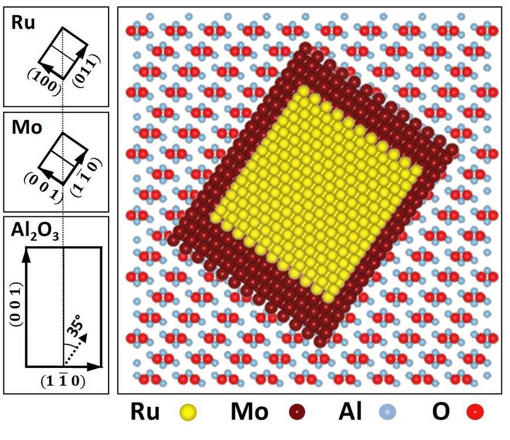Cette illustration montre comment les chercheurs ont pu obtenir du ruthénium tétragonal en recourant une méthode de croissance par films ultraminces. © Quarterman et al., université du Minnesota