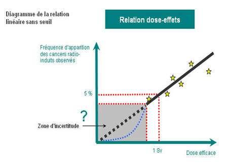 Relation linéaire sans seuil entre l'irradiation reçue et l'augmentation de la fréquence des cancers © ASN