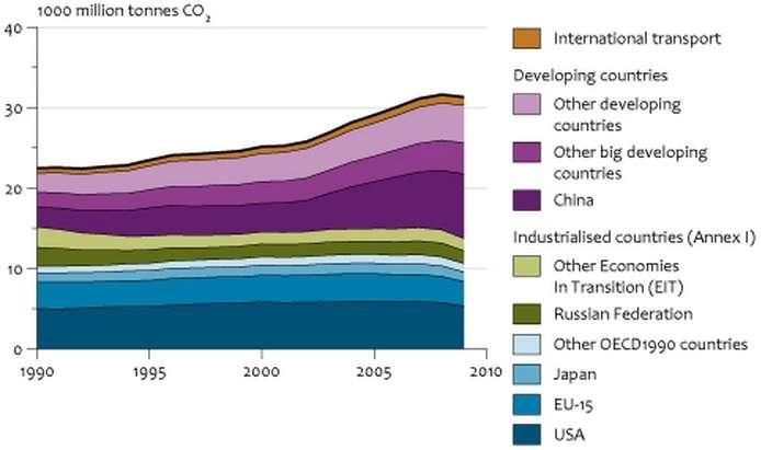 Emissions comparées de CO2 par an (en milliards de tonnes) entre différents pays : Etats-Unis, Europe (EU-15), Japon, Fédération de Russie (Industrialised countries) et pays en développement (Developing countries). Le transport international est indiqué également. © PBL