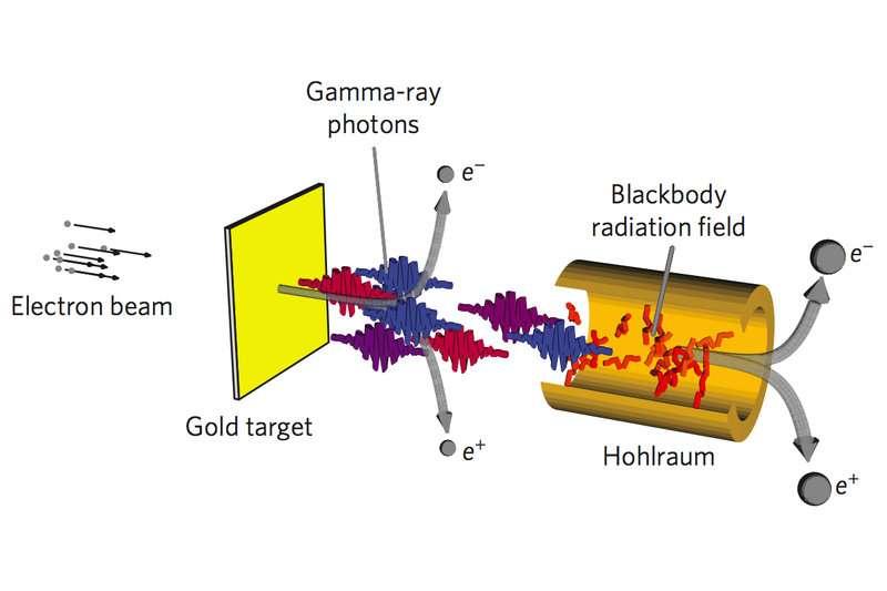 Le principe du dispositif expérimental qui devrait permettre de vérifier les idées de Breit et Wheeler sur la création de paires électron-positron avec des collisions de photons. Un faisceau d'électrons (electron beam) traverse une cible en or (gold target) où sont produits comme il est expliqué dans le texte ci-dessous des photons gamma (gamma-ray photons) et des paires de particules au voisinage des noyaux d'or. Les photons gamma pénètrent ensuite dans un hohlraum contenant du rayonnement thermique de corps noir (blackbody). © Oliver Pike et al., Nature
