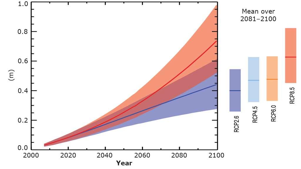 Élévation du niveau des océans au XXIe siècle selon les différents scénarios du Giec. © European Environment Agency (EEA)