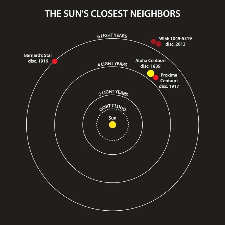 Cette représentation de la banlieue du Système solaire permet de situer l'étoile de Barnard et Proxima du Centaure (toutes deux en rouge clair) ainsi que le système d'Alpha (en jaune, à droite). Ce sont les objets les plus proches connus. La paire de naines brunes WISE 1049-5319 est quant à elle représentée en rouge foncé. © Janella Williams, Penn State University