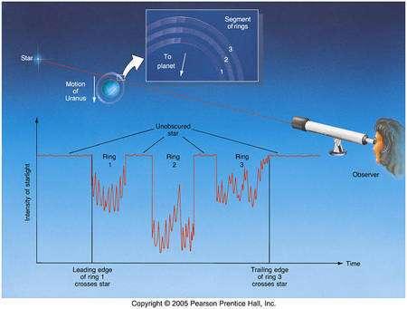 Figure 3. Les trois anneaux et leurs subdivisions donnent lieu à des oscillations et des chutes de l'intensité de la courbe de lumière d'une étoile lors d'une occultation. Cliquez pour agrandir.