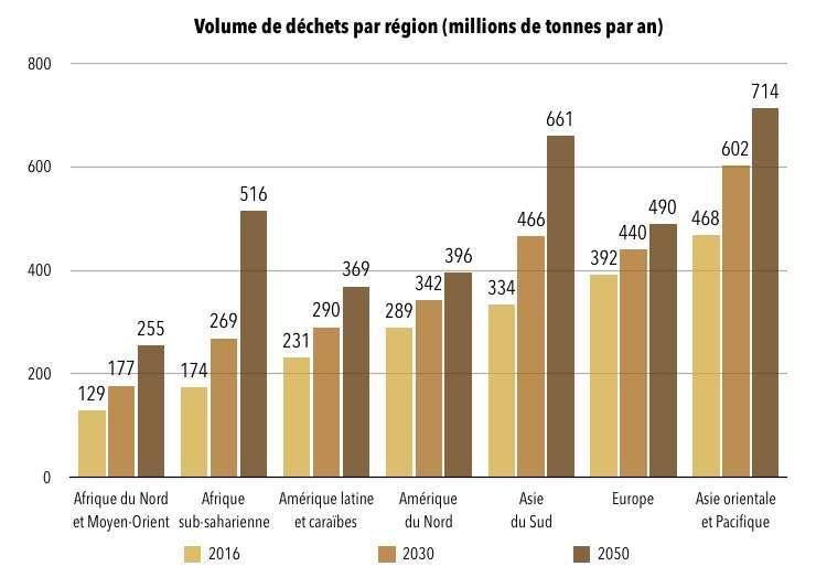 La production de déchets municipaux par région en 2016, 2030 et 2050. © Céline Deluzarche, d'après Banque Mondiale