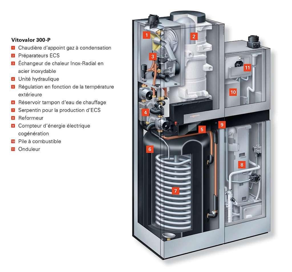 Anatomie d'une chaudière micro-cogénération avec pile à combustible. © Viessmann