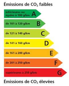 Classement des taux d'émissions de CO2. Les voitures du futur seront toutes respectueuses de l'environnement. © amperiste.fr