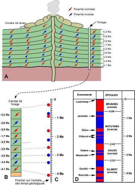 En se refroidissant, les coulées de lave enregistrent le champ magnétique de la Terre à une époque. Ces enregistrements donnent lieu à une chronologie dont l'une porte le nom de Bernard Brunhes. Crédit : Pierre-André Bourque et Pauline Dansereau.