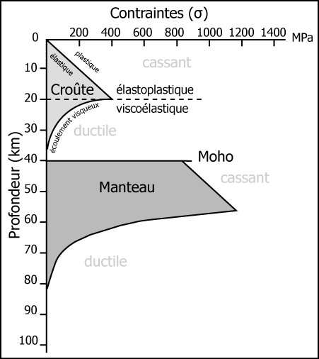 Enveloppe rhéologique pour la lithosphère continentale. © Bernard Monod, Université de Pau et des Pays de l'Adour