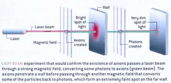 Schéma illustrant le principe de l'expérience de PVLAS (voir les explications dans le texte). © universe-review