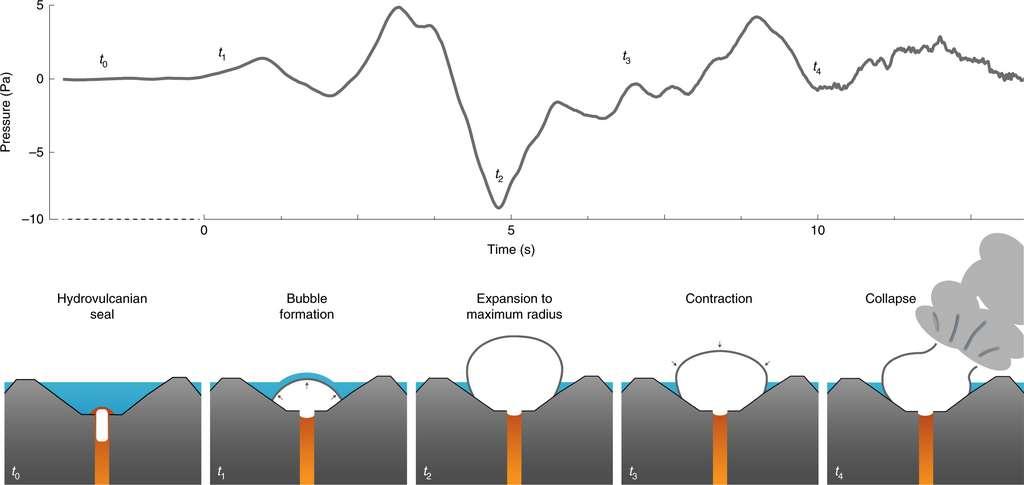 Le gaz chaud remontant du cratère forme une bulle sous-marine à l'intérieur de laquelle la pression grandit. Arrivée à la surface, la bulle se contracte et se rétracte, tentant d'atteindre un point d'équilibre jusqu'à son éclatement. © John J. Lyons et al., Bogolsfo, 2019
