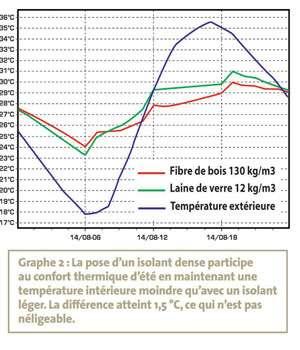 Graphique montrant la différence entre les isolants. © DR