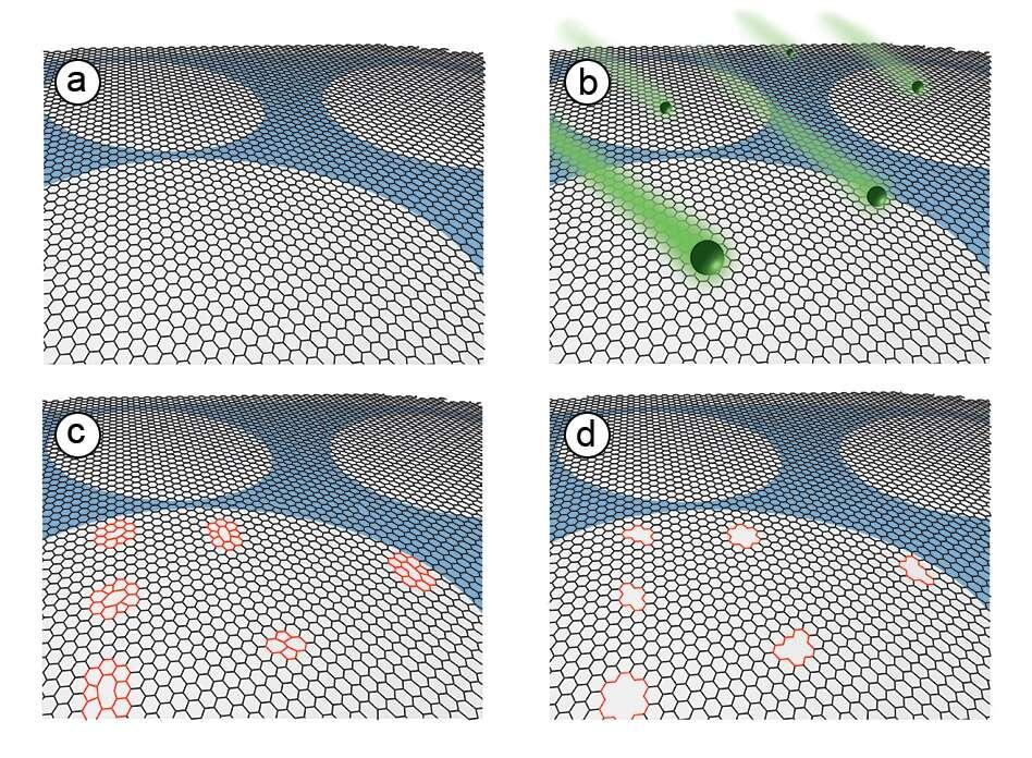 Les chercheurs du MIT ont utilisé un processus en quatre étapes pour créer des filtres de graphène. Une feuille d'un atome d'épaisseur en graphène est placée sur un support (a). Le graphène est ensuite bombardé par des ions gallium (b). À l'endroit où les ions gallium frappent le graphène, ils créent des défauts dans sa structure (c), et une solution oxydante fait ensuite croître chacun de ces défauts (d). © Sean C. O'Hern et al., Nano Letters, American Chemical Society