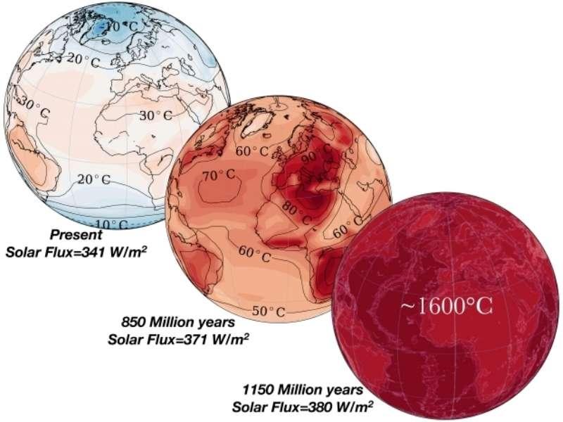 On voit ici les résultats de simulations de la température à la surface de la Terre à l'équinoxe de printemps exposée à un Soleil de plus en plus lumineux à l'avenir. Les deux figures à gauche sont obtenues avec le modèle de climat global, la deuxième se situant juste avant la vaporisation complète des océans. La dernière (380 W/m2), à droite, est une extrapolation illustrant les températures après la vaporisation complète des océans. Les dates, exprimées en millions d'années (million years), illustrent l'évolution du Soleil : en réalité, continents et reliefs seront totalement différents dans ce futur lointain. © Jérémy Leconte