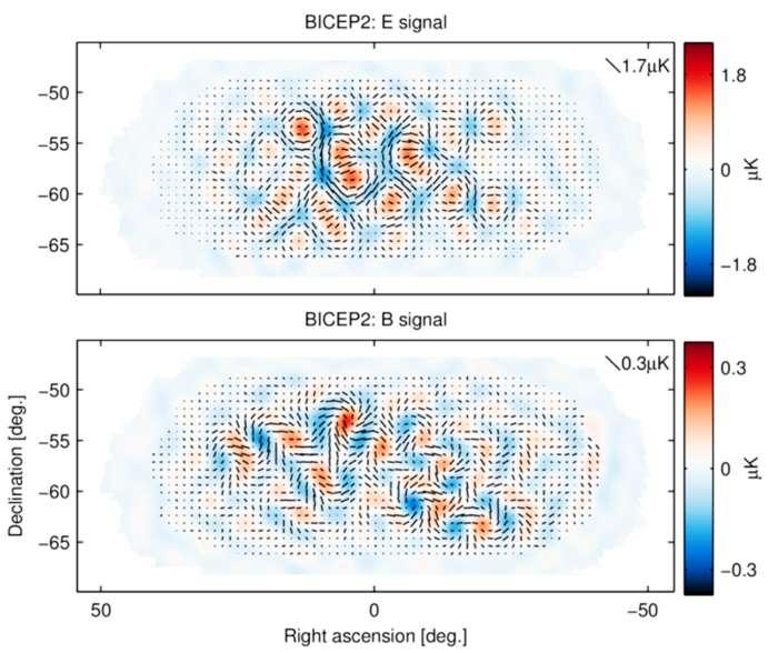 Les fluctuations de la polarisation du rayonnement fossile dans les modes E et dans les modes B sont 100 et 1.000 fois plus faibles que les fluctuations de température, comme le montre les cartes ci-dessus. Il s'agit des observations de Bicep2. Les couleurs indiquent l'amplitude et le signe des modes E (haut) ou des modes B (bas). Des couleurs plus intenses indiquent donc des modes B plus amples. Les barres noires représentent l'état de la polarisation du rayonnement fossile. Elles se rassemblent en formant des sortes de cyclones sur la carte des modes B. Les fluctuations de densité de matière engendrent uniquement une polarisation du rayonnement fossile selon les modes E. Les fluctuations des ondes gravitationnelles produisent des modes E et B. © Collaboration Bicep2