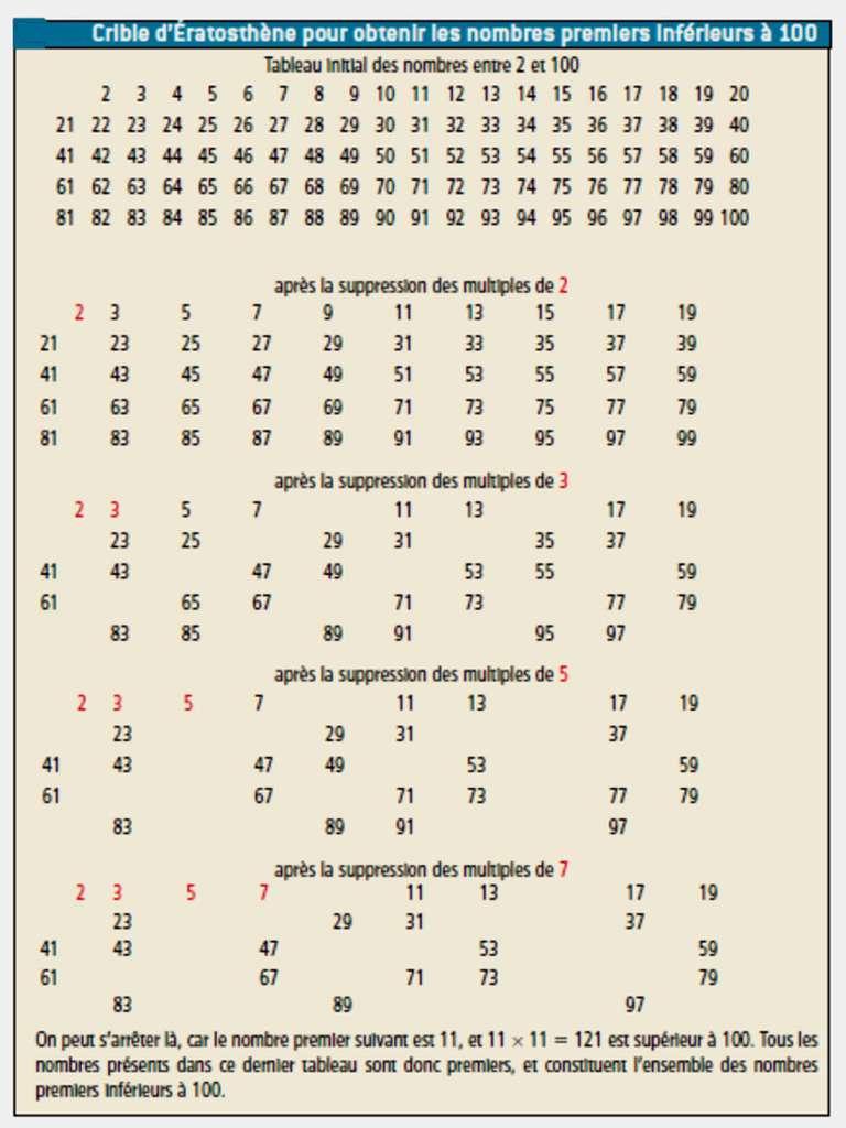 Exemple de crible d'Érathosthène pour les nombres premiers inférieurs à 100. Il n'est pas nécessaire d'examiner les multiples au-delà de ceux de sept. © Belin