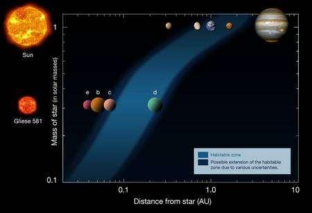 Cliquer pour agrandir. La zone dite habitable pour l'étoile Gliese 581 et le positionnement des différentes exoplanètes. Crédit : Eso d'après Franck Selsis, Univ. de Bordeaux