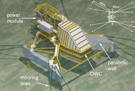 Figure 2 : allure d'un générateur Oceanlinx