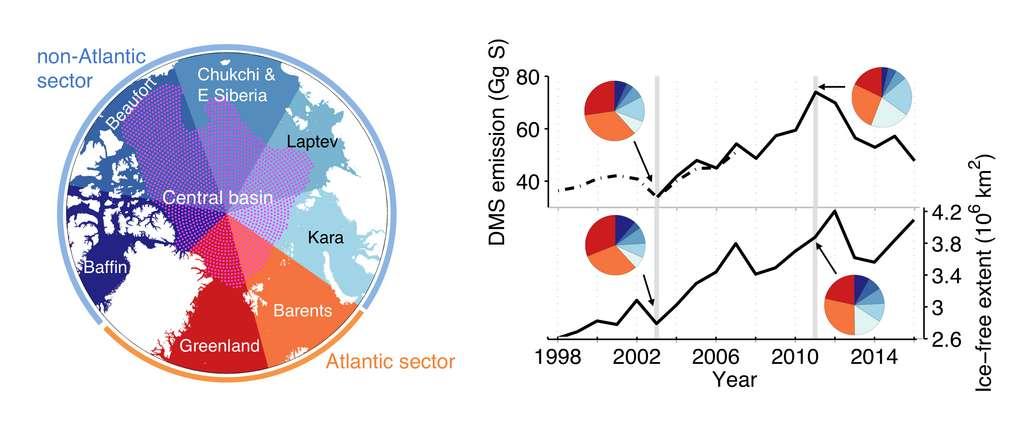 Émissions de DMS (ensemble de l'Arctique) et séries temporelles de la surface libre de glace (moyenne de chaque été). Les diagrammes montrent les pourcentages par secteur (voir carte) pour les années sélectionnées. © Insu