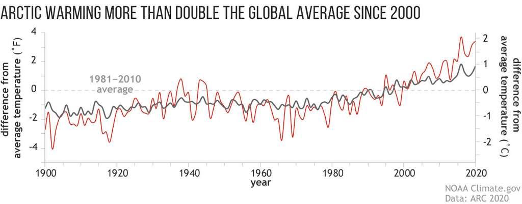 L'Arctique (en rouge) se réchauffe deux fois plus vite que le reste de la planète (en noir). © NOAA