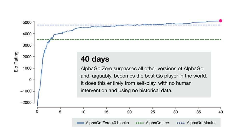 Ce graphique nous montre la courbe d'apprentissage d'AlphaGo Zero qui n'a mis que trois jours à battre AlphaGo Lee et 40 jours pour s'imposer comme le meilleur joueur du monde. © DeepMind