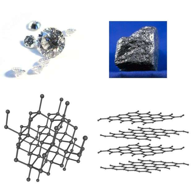Diamant (à gauche) et graphite (à droite) sont tous deux formés d'atomes de carbone. Leurs différences de propriétés physiques s'expliquent par des arrangements atomiques différents. Le graphite est en particulier formé d'empilement de feuillet de graphène comme on le voit en bas à gauche. Crédit : University of Illinois at Urbana-Champaign