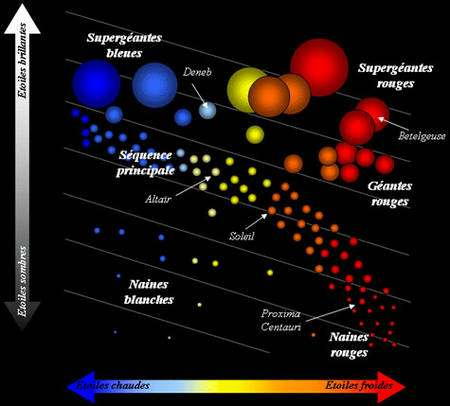 Evolution et mort des étoiles : autre version du diagramme H-R sur (Hertzsprung-Russell)