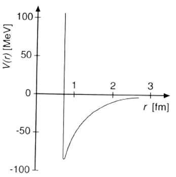 Représentation (très schématique) de la forme du potentiel nucléaire : répulsion intense à très courte distance, puis attraction diminuant exponentiellement avec la distance.