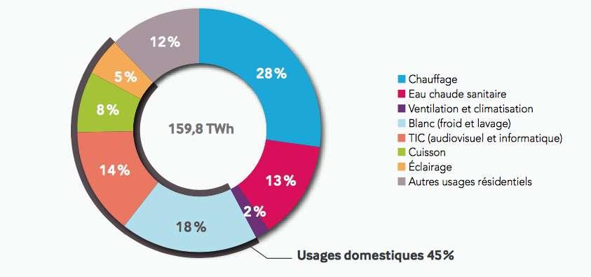 Une estimation de la répartition de la demande électrique résidentielle pour l'année 2015 proposée par RTE. 39 % des ménages français sont chauffés à l'électricité. © RTE