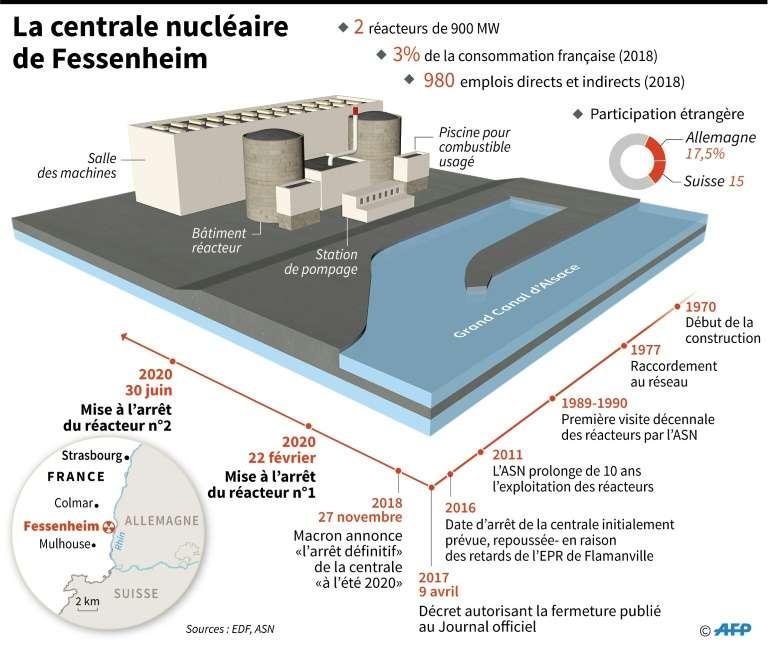 La centrale nucléaire de Fessenheim. © Sophie Ramis, AFP