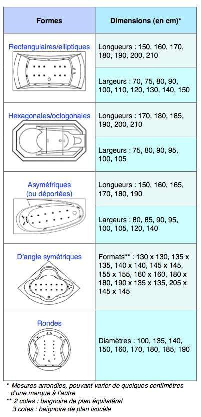 Dimensions de baignoires balnéo disponibles. © DR