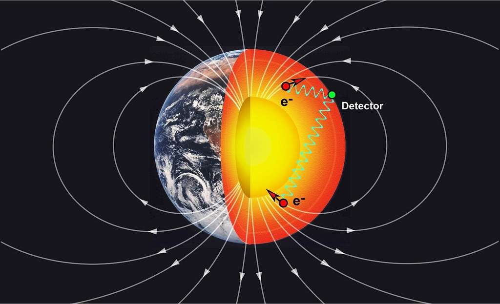 On voit ici des géoélectrons (e-) avec leur spin (flèches rouges), c'est-à-dire ici des électrons célibataires dans des atomes de fer, orientés selon les lignes de champ magnétique dans le manteau et la croûte terrestre. Présents en grandes quantités, ces géoélectrons pourraient échanger divers bosons (lignes vertes) avec d'autres particules dotées de spin dans un détecteur en surface, de sorte qu'une cinquième force de la nature soit décelable bien qu'extrêmement faible. © Jackson School of Geosciences, The University of Texas at Austin
