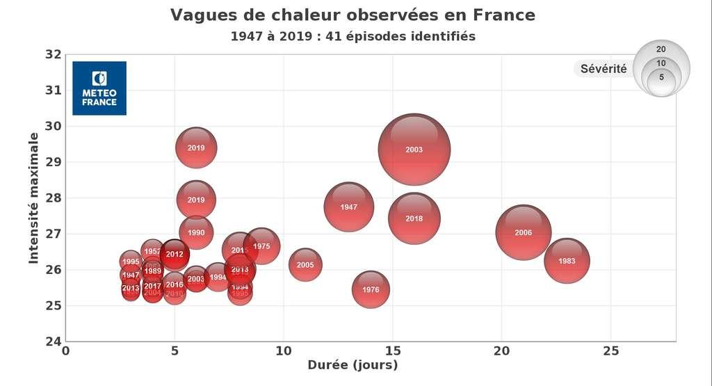 Les vagues de chaleur en France métropolitaine depuis 1947. © Météo France