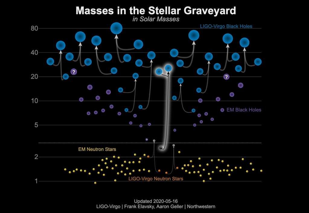 Ce graphique montre les masses de trous noirs détectées par des observations électromagnétiques (violet), des trous noirs débusqués par des observations d'ondes gravitationnelles (bleu), des étoiles à neutrons identifiées avec des observations électromagnétiques (jaune) et des étoiles à neutrons détectées par des ondes gravitationnelles (orange). GW190814 est indiqué au milieu du graphique comme étant la fusion d'un trou noir et d'un objet mystère (étoile à neutrons ou trou noir) d'environ 2,6 fois la masse du Soleil. © LIGO-Virgo, Frank Elavsky & Aaron Geller (Northwestern)