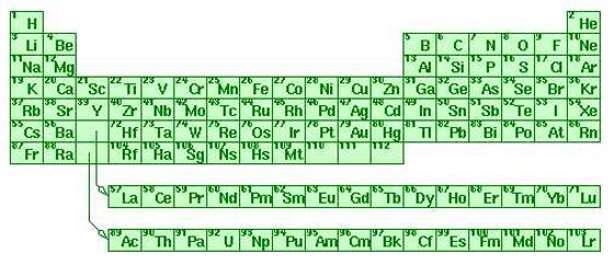 La table périodique des éléments. Chaque case correspond à un atome différent avec son symbole (Fe pour fer, O pour oxygène, H pour hydrogène...) et son nombre atomique. © DR