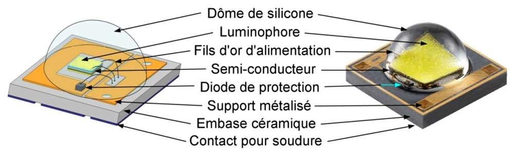 Schéma d'une Led de puissance blanche. La couche de luminophore permet d'élargir le spectre d'émission de la Led. © Semileds
