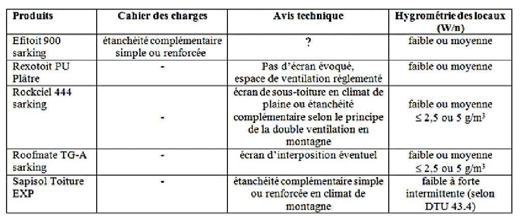 Choix d'un écran de sous-toiture en fonction de spécifications. © DR