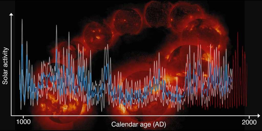 En bleu, l'activité de notre Soleil sur les mille dernières années écoulées. En blanc, les marges d'erreur et en rouge, les taches solaires enregistrées plus récemment. © École polytechnique de Zurich