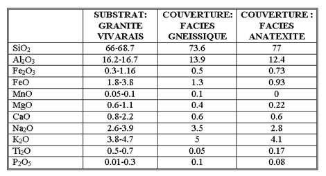 Composition chimique (%) des Couvertures métamorphiques du Vivarais.(Etlicher, 1986, d'après divers auteurs).