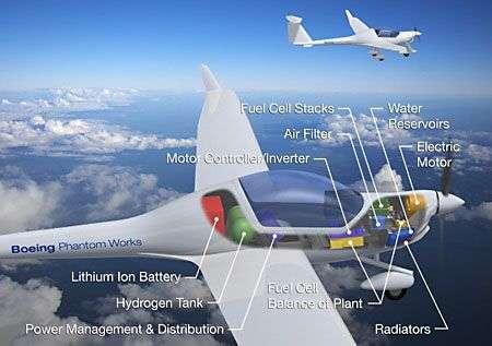 Schéma explicatif du dispositif conçu par Boeing. Crédit : Boeing