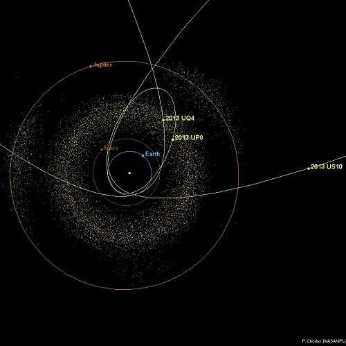 Découverts en 2013, les trois astéroïdes géocroiseurs US10, UQ4 et UP8, dont l'orbite croise celle de la Terre, mesurent respectivement 20, 19 et 2 km environ. © P. Chodas, Nasa, JPL